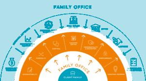 פמילי אופיס / Family Office